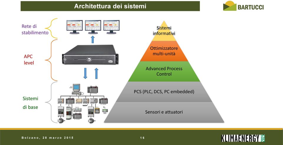Process Control Sistemi di base PCS (PLC, DCS, PC