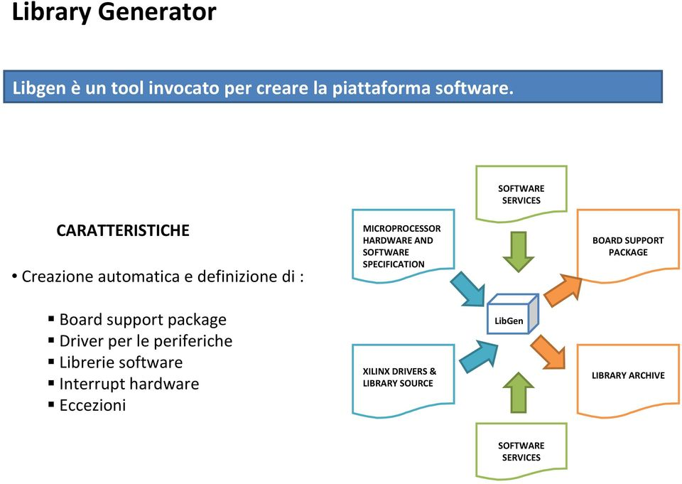 AND SOFTWARE SPECIFICATION BOARD SUPPORT PACKAGE Board support package Driver per le periferiche