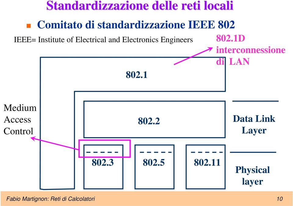 1D interconnessione di LAN Medium Access Control 802.