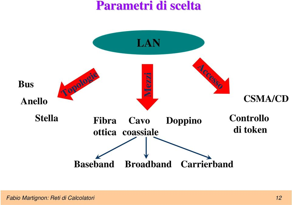coassiale Doppino Controllo di token Baseband