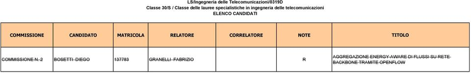 MATRICOLA RELATORE CORRELATORE NOTE TITOLO COMMISSIONE N.