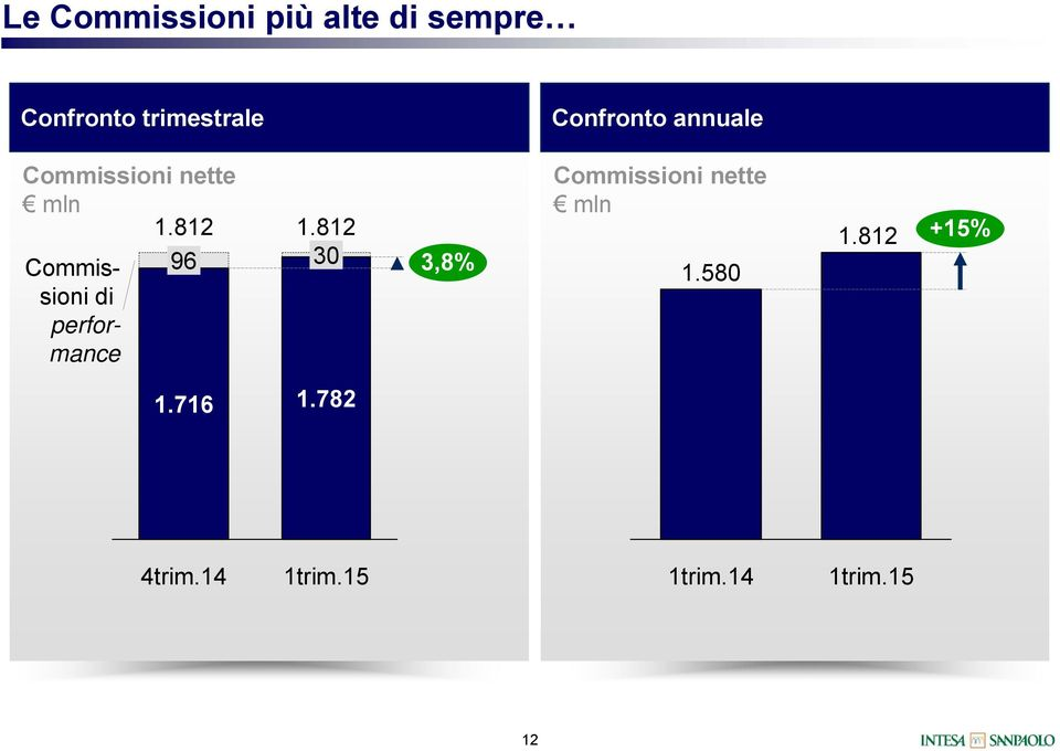 nette 1.812 Commissioni di performance 96 1.