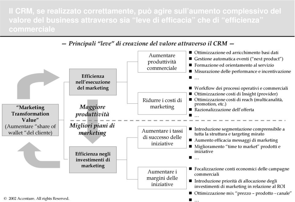 investimenti di marketing Aumentare produttività commerciale Ridurre i costi di marketing Aumentare i tassi di successo delle iniziative Aumentare i margini delle iniziative Ottimizzazione ed