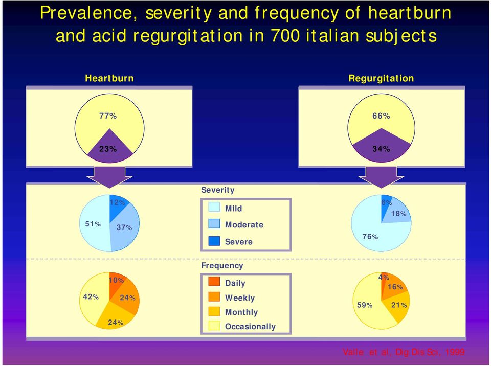 Severity Mild Moderate Severe 76% 6% 18% Frequency 10% 42% 24% 24% Daily