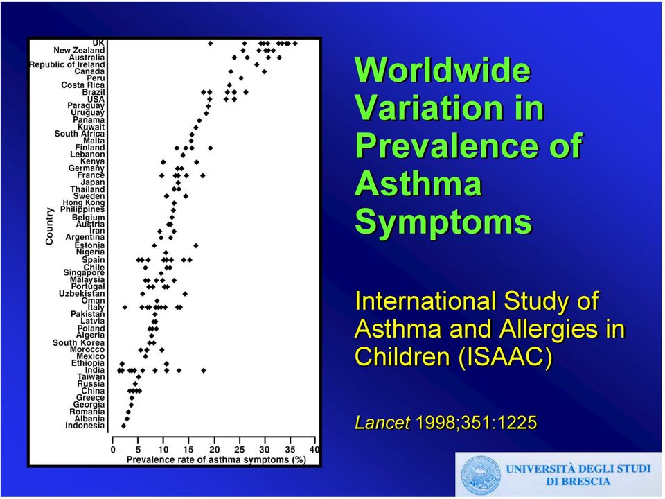 Study of Asthma and Allergies in