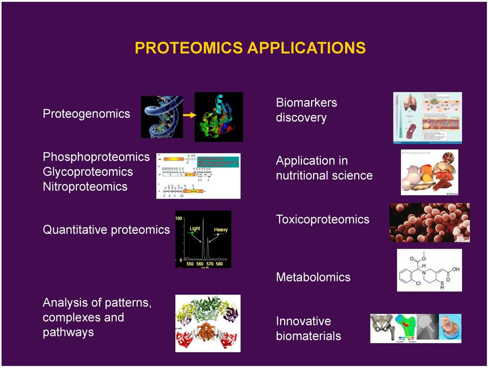 proteomics Application in nutritional science Toxicoproteomics