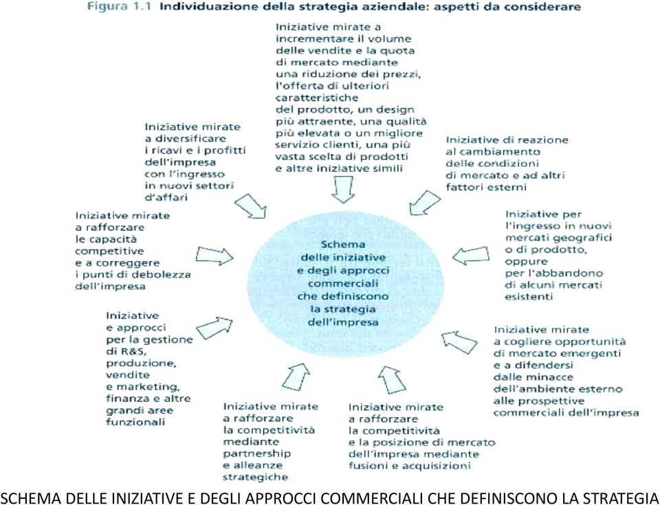 APPROCCI COMMERCIALI
