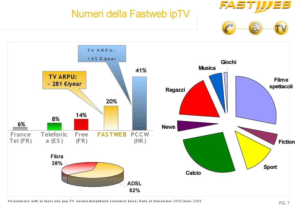 (HK ) Fiction Fibra 38% Calcio Sport ADSL 62% * C u s t o m e rs w it h a t le a s t o n e p a y -TV
