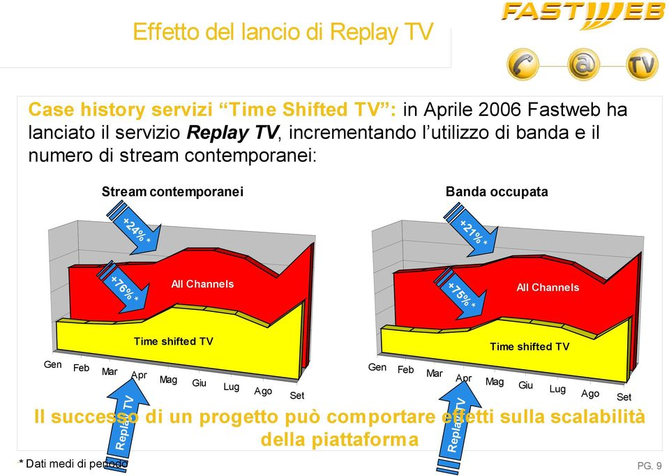 Channels * % % 5 +7 6 +7 All Channels * Time shifted TV Mar Apr Gen Mag Giu Lug Ago Set Feb Mar Apr y TV Feb y TV Gen Time shifted TV