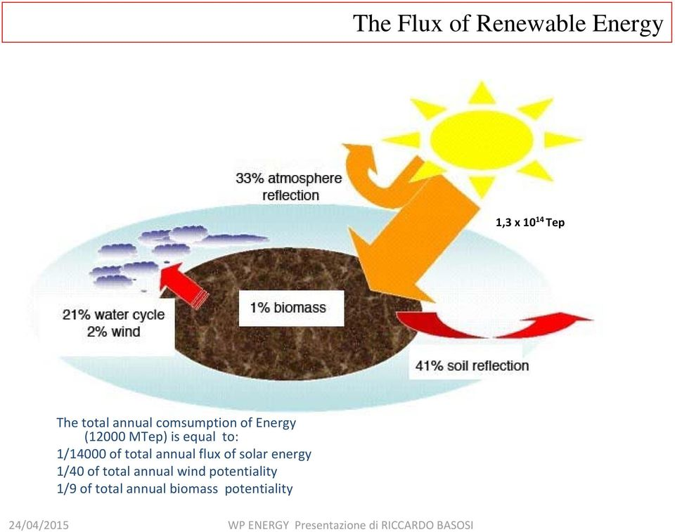 1/14000 of total annual flux of solar energy 1/40 of total