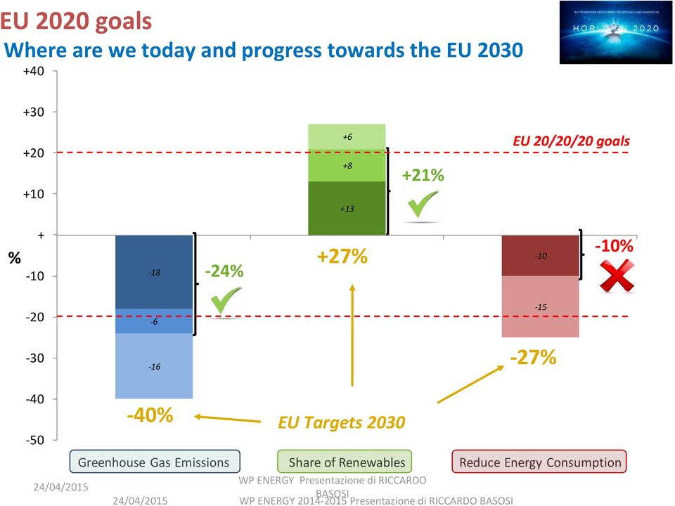 30 16 27% 40 50 40% EU Targets 2030 Greenhouse Gas Emissions Share of