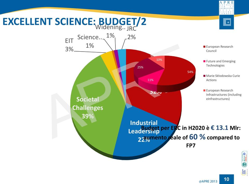 32% 54% Future and Emerging Technologies Marie Skłodowska Curie Actions European Research