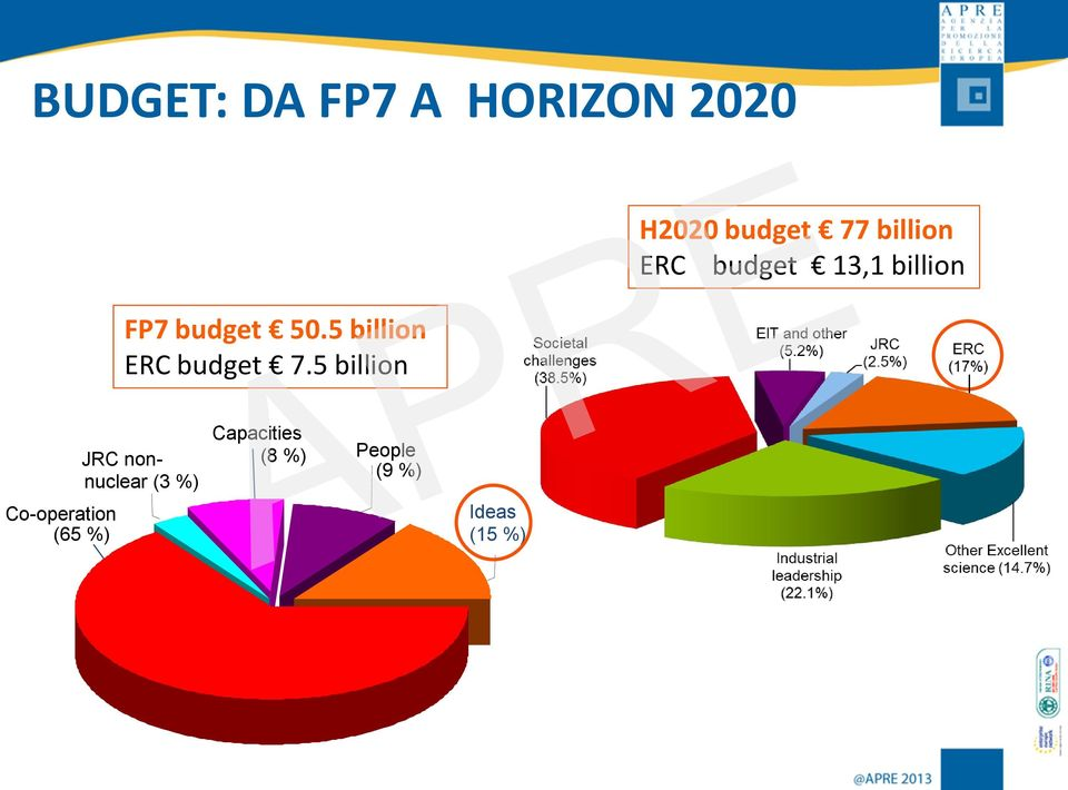 5 billion H2020 budget 77 billion ERC budget 13,1
