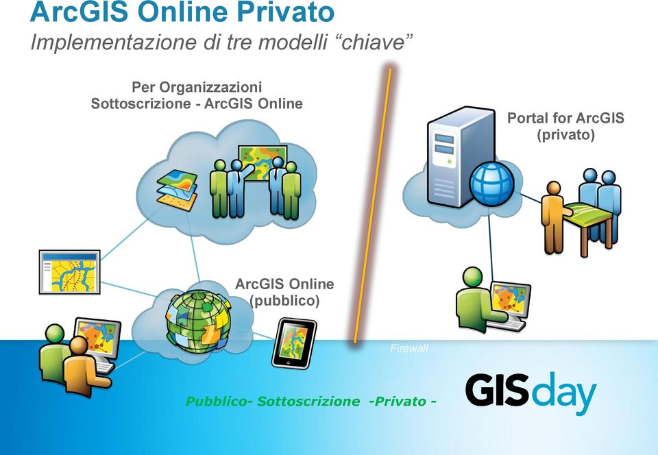 ArcGIS Online Portal for ArcGIS (privato) ArcGIS