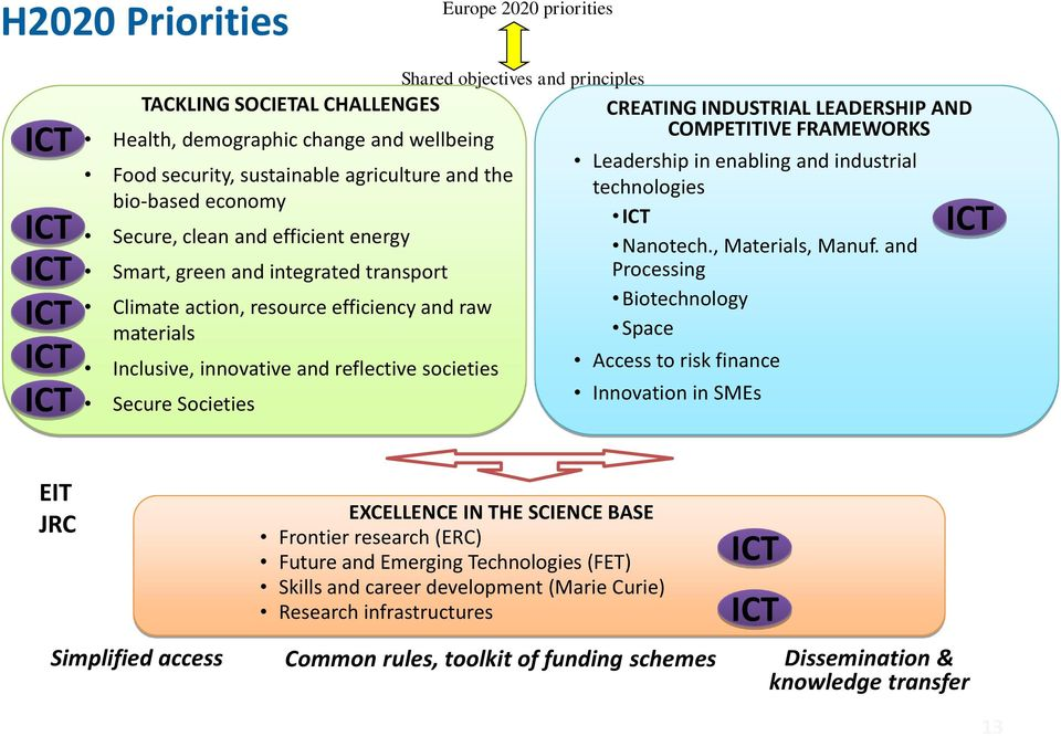 objectives and principles CREATING INDUSTRIAL LEADERSHIP AND COMPETITIVE FRAMEWORKS Leadership in enabling and industrial technologies ICT Nanotech., Materials, Manuf.