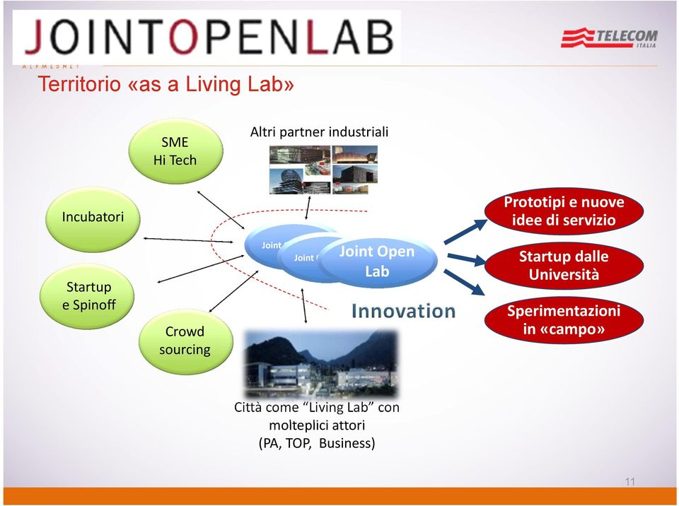 Open Labs Joint Open Joint Labs Open Lab Startup dalle Università