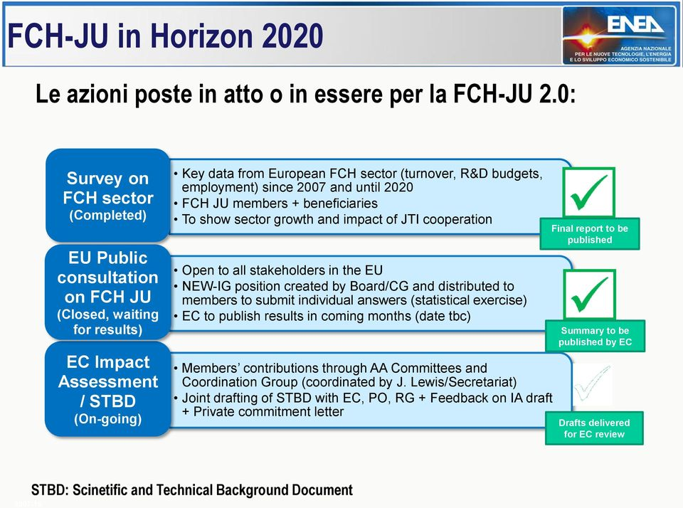 employment) since 2007 and until 2020 FCH JU members + beneficiaries To show sector growth and impact of JTI cooperation Open to all stakeholders in the EU NEW-IG position created by Board/CG and