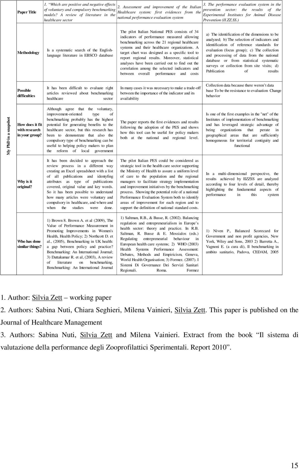 The performance evaluation system in the prevention sector: the results of the Experimental Institutes for Animal Disease Prevention (II.ZZ.SS.