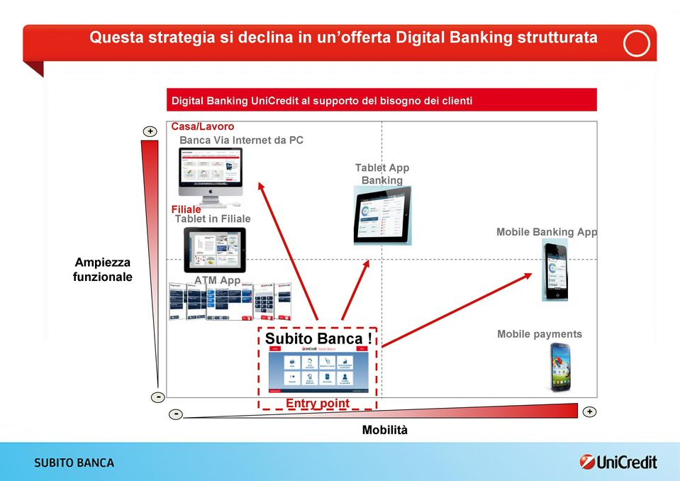 Internet da PC Tablet App Banking Filiale Tablet in Filiale Mobile Banking App