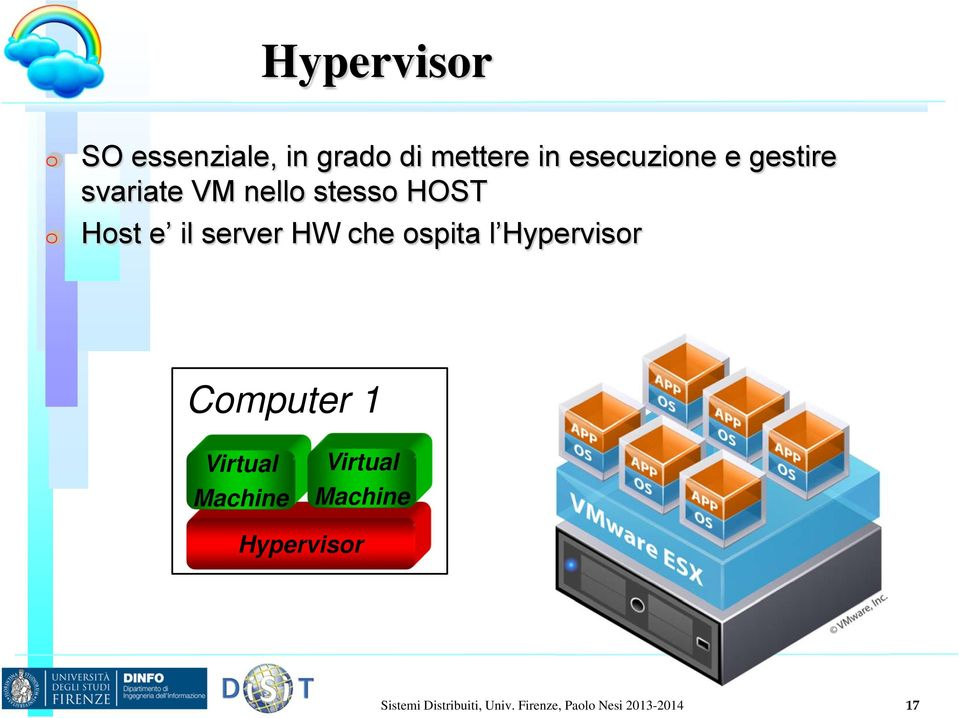 ospita l Hypervisor Computer 1 Virtual Machine Virtual Machine