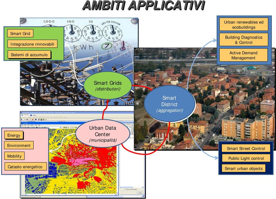 Grids (distributori) Smart District (aggregatori) Energy Environment Mobility Catasto