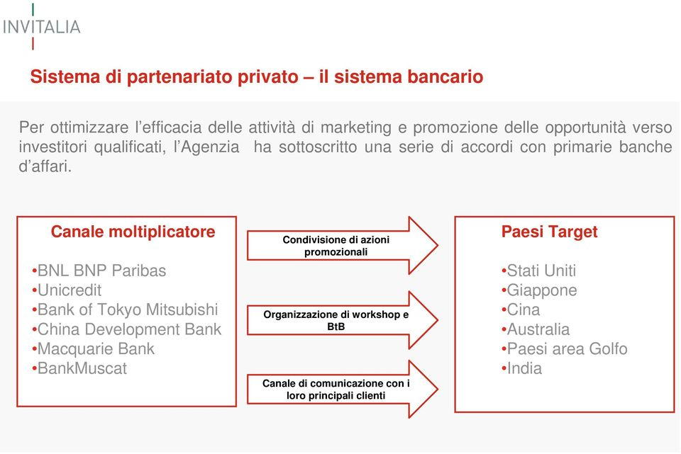 Canale moltiplicatore BNL BNP Paribas Unicredit Bank of Tokyo Mitsubishi China Development Bank Macquarie Bank BankMuscat Condivisione di