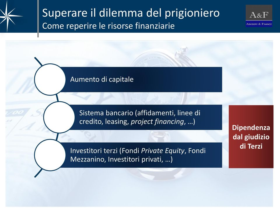credito, leasing, project financing, ) Investitori terzi (Fondi Private
