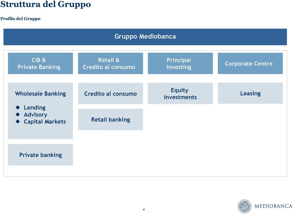 Centre Wholesale Banking Credito al consumo Equity investments