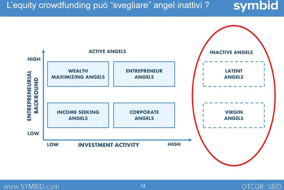 HIGH ACTIVE ANGELS INACTIVE ANGELS WEALTH MAXIMIZING ANGELS