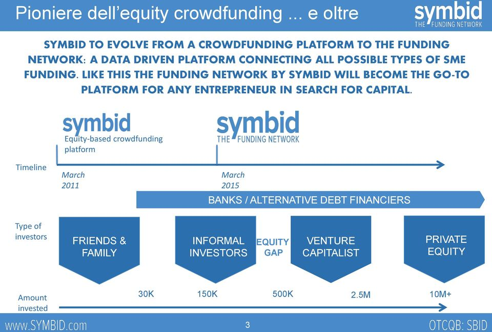 OF SME FUNDING. LIKE THIS THE FUNDING NETWORK BY SYMBID WILL BECOME THE GO-TO PLATFORM FOR ANY ENTREPRENEUR IN SEARCH FOR CAPITAL.
