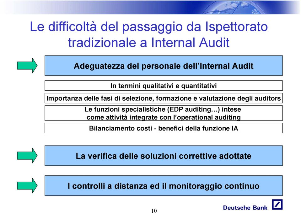 funzioni specialistiche (EDP auditing ) intese come attività integrate con l operational auditing Bilanciamento costi -