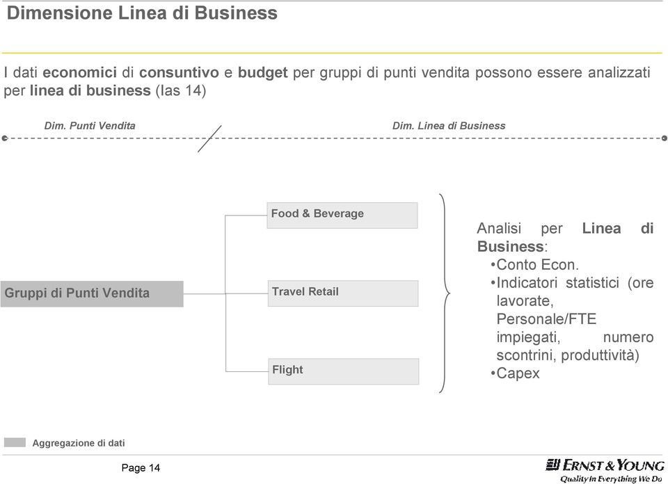 Linea di Business Gruppi di Punti Vendita Food & Beverage Travel Retail Flight Analisi per Linea di