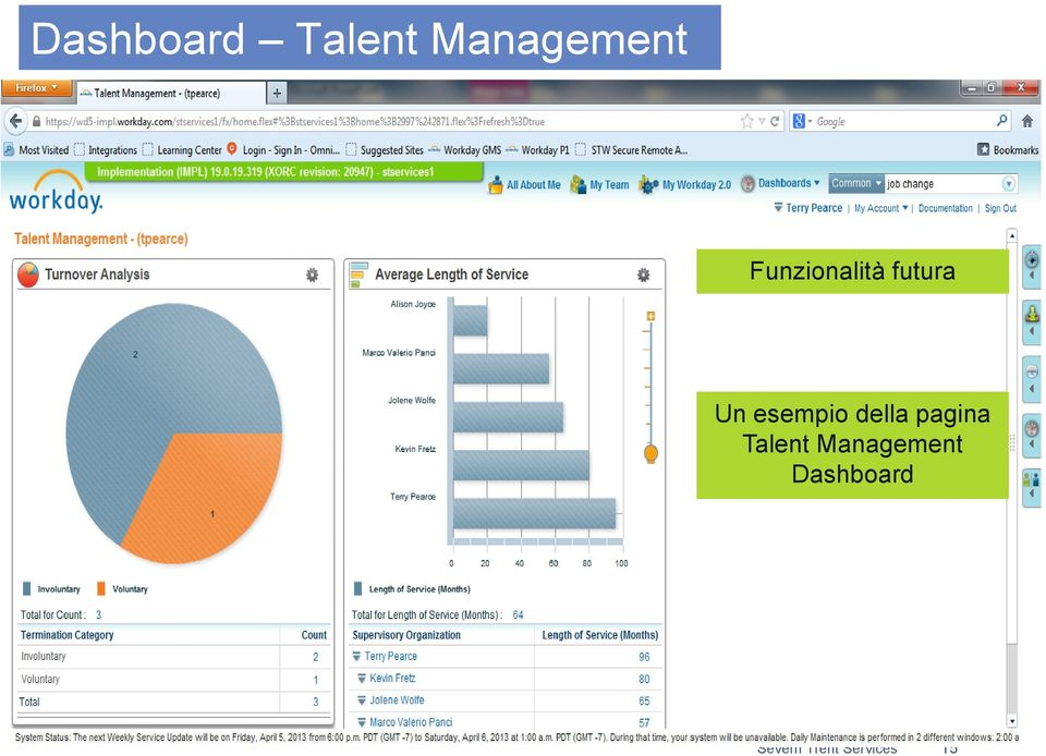 della pagina Talent Management