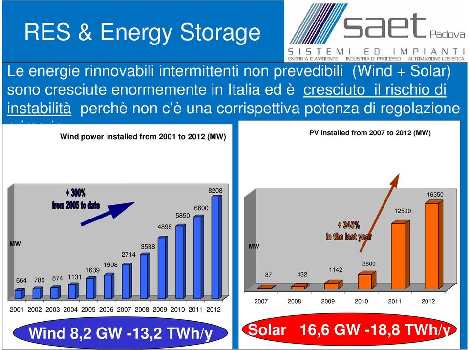 Wind power installed from 2001 to 2012 (MW) PV installed from 2007 to 2012 (MW) 8208 16350 5850 6600 12500 4898 MW 664 780 874 1131