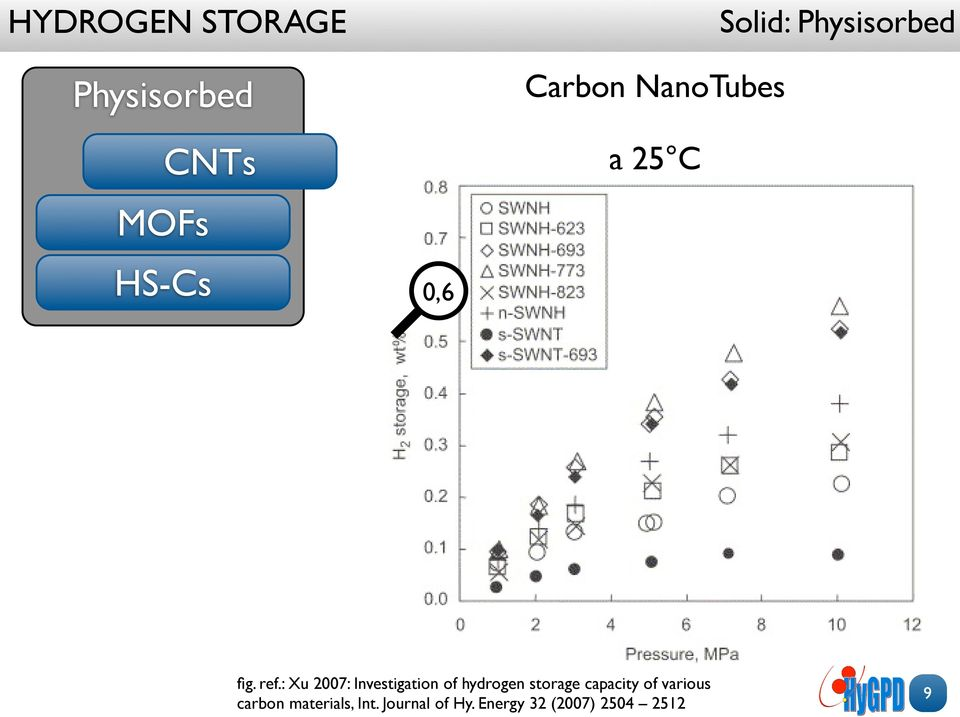 : Xu 2007: Investigation of hydrogen storage capacity