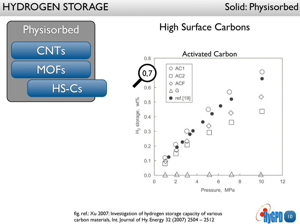 : Xu 2007: Investigation of hydrogen storage capacity of