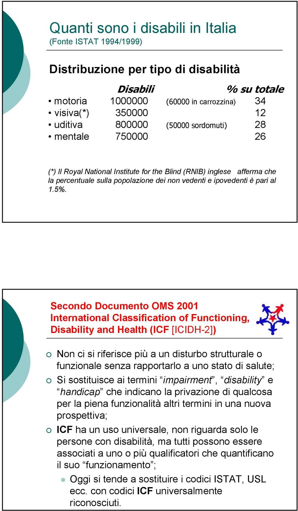 Secondo Documento OMS 2001 International Classification of Functioning, Disability and Health (ICF [ICIDH-2]) Non ci si riferisce più a un disturbo strutturale o funzionale senza rapportarlo a uno