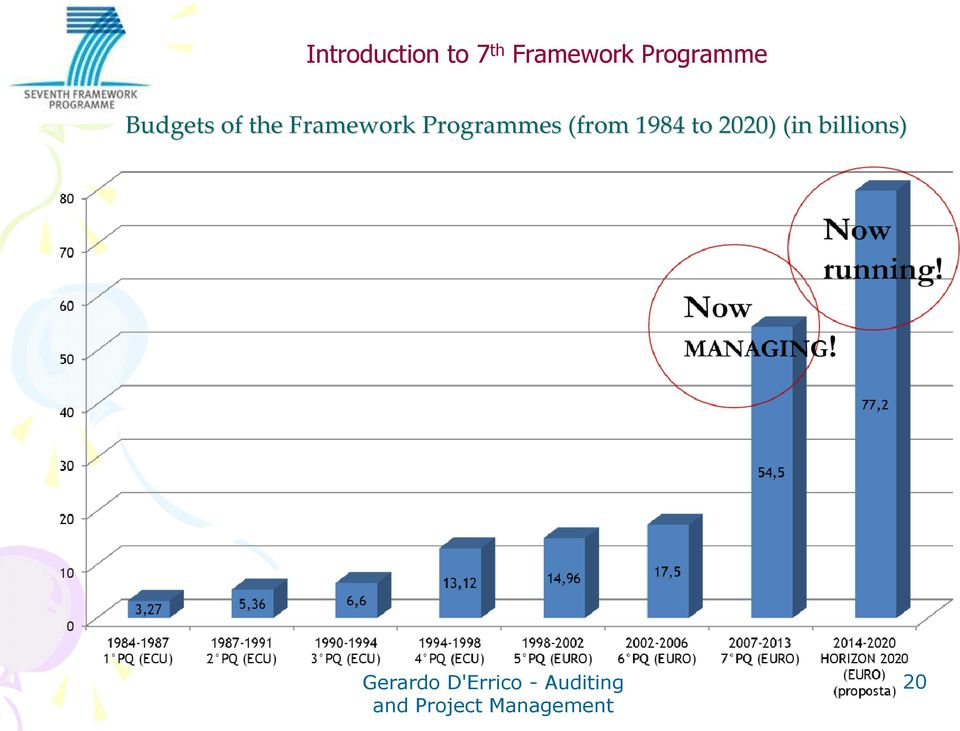 of the Framework Programmes