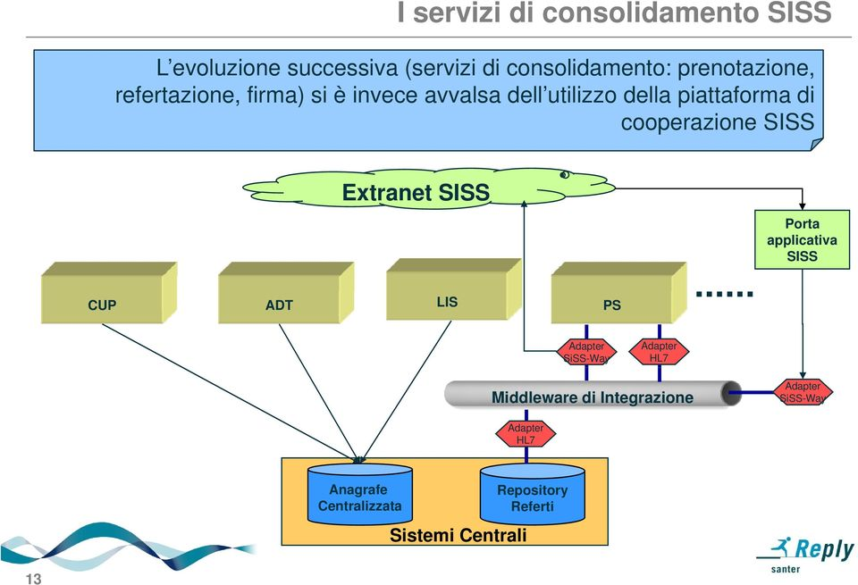 cooperazione SISS Extranet SISS Porta applicativa SISS CUP ADT LIS PS Adapter SiSS-Way Adapter HL7