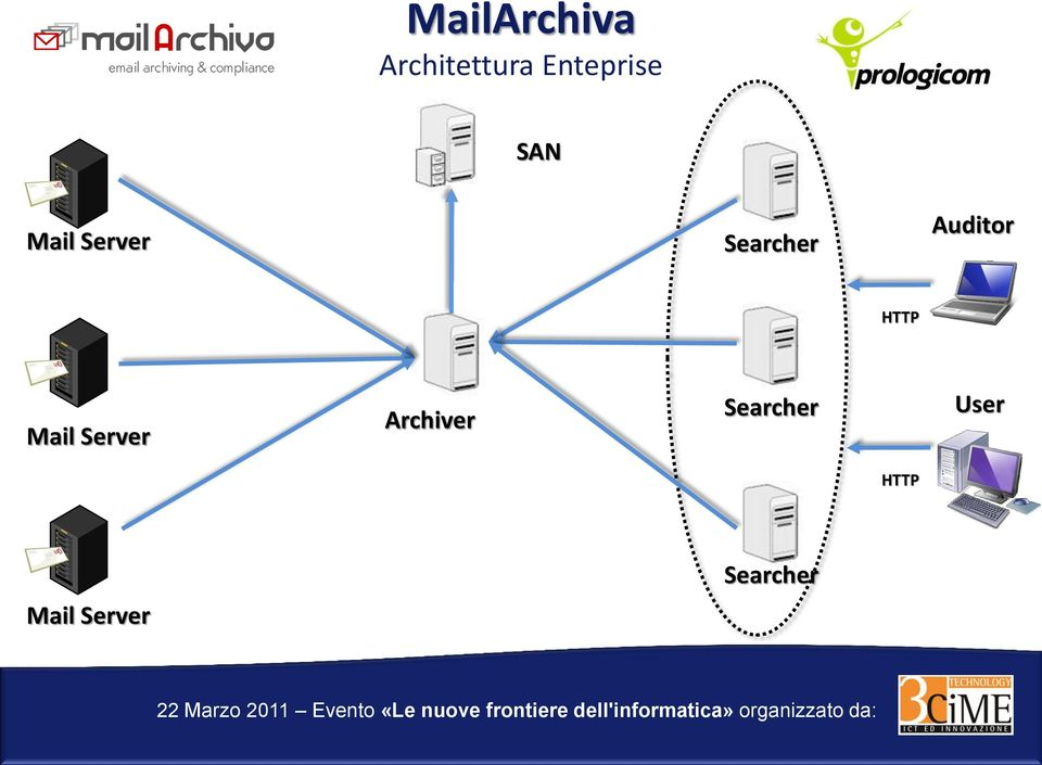 Searcher Auditor HTTP Mail Server