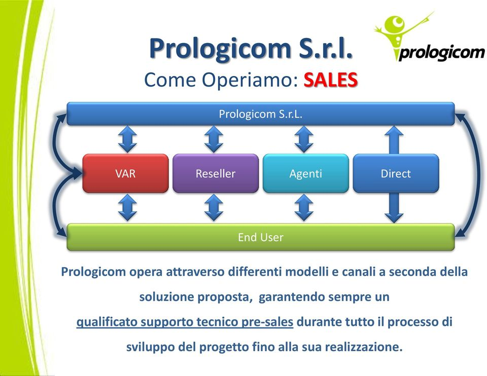 VAR Reseller Agenti Direct End User Prologicom opera attraverso differenti