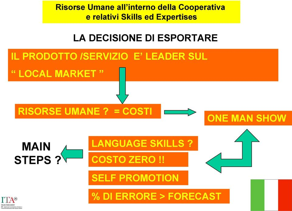 LEADER SUL LOCAL MARKET RISORSE UMANE? = COSTI MAIN STEPS?