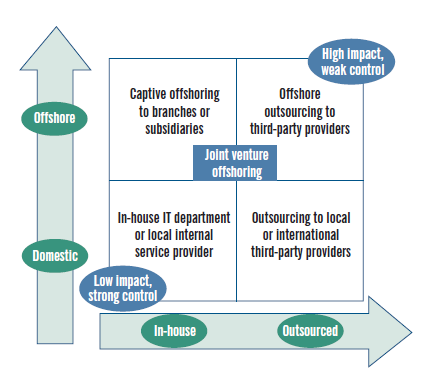 Figura 1 Modelli di outsourcing e offshoring (The Boston Consulting Group, 2005) È evidente come il significato di offshoring, non implichi il ricorso a un partner al di fuori dell impresa (Bhide,
