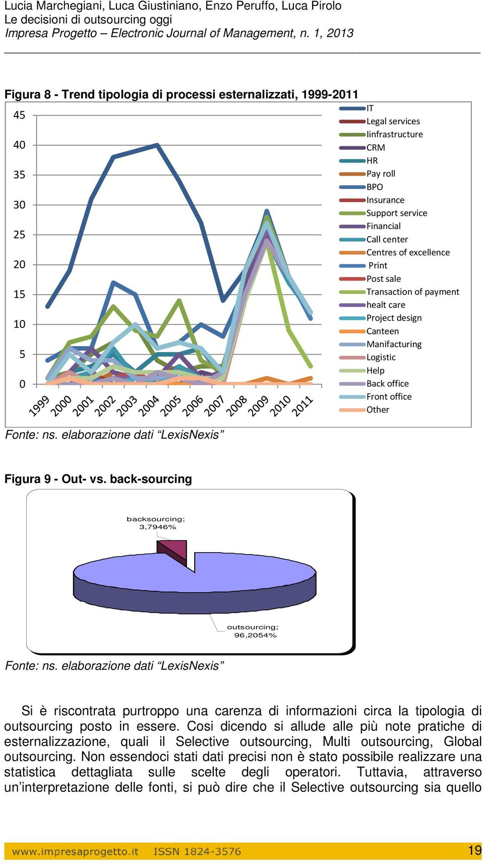 elaborazione dati LexisNexis Figura 9 - Out- vs. back-sourcing backsourcing; 3,7946% outsourcing; 96,2054% Fonte: ns.