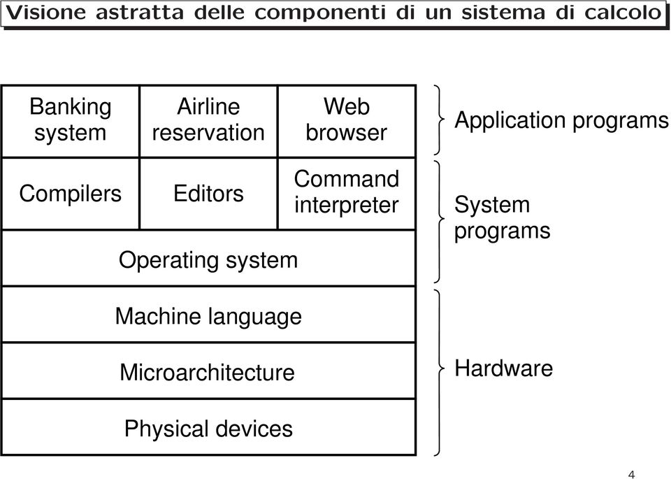 programs Compilers Editors Operating system Command interpreter
