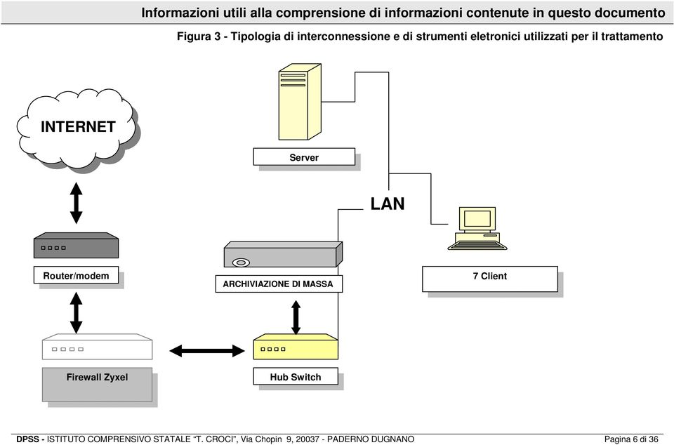 INTERNET Server LAN Router/modem ARCHIVIAZIONE DI MASSA 7 Client Firewall Zyxel Hub Switch
