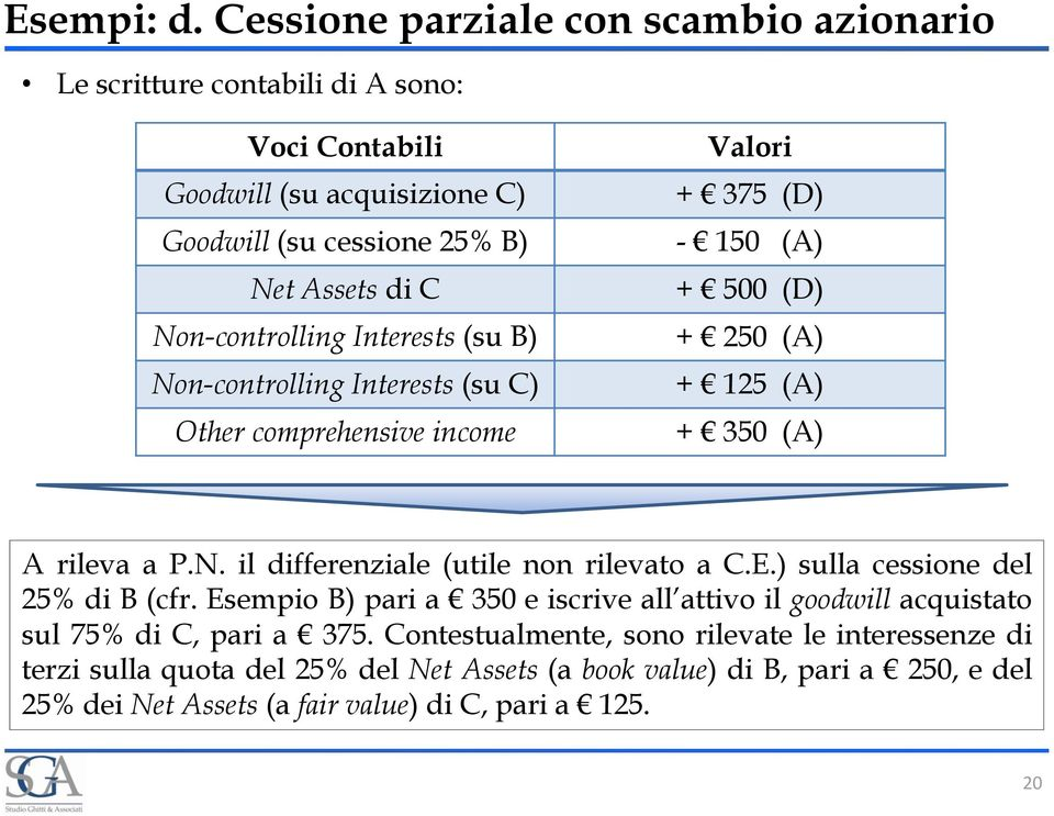 Non-controlling Interests (su B) Non-controlling Interests (su C) Other comprehensive income Valori + 375 (D) - 150 (A) + 500 (D) + 250 (A) + 125 (A) + 350 (A) A rileva a P.