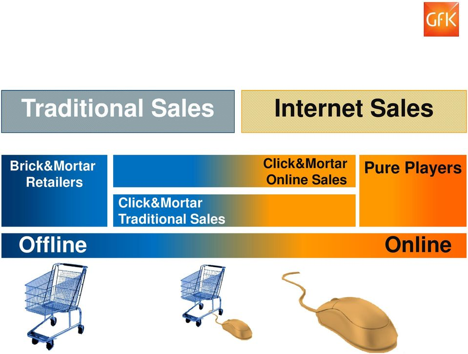 Click&Mortar Traditional Sales