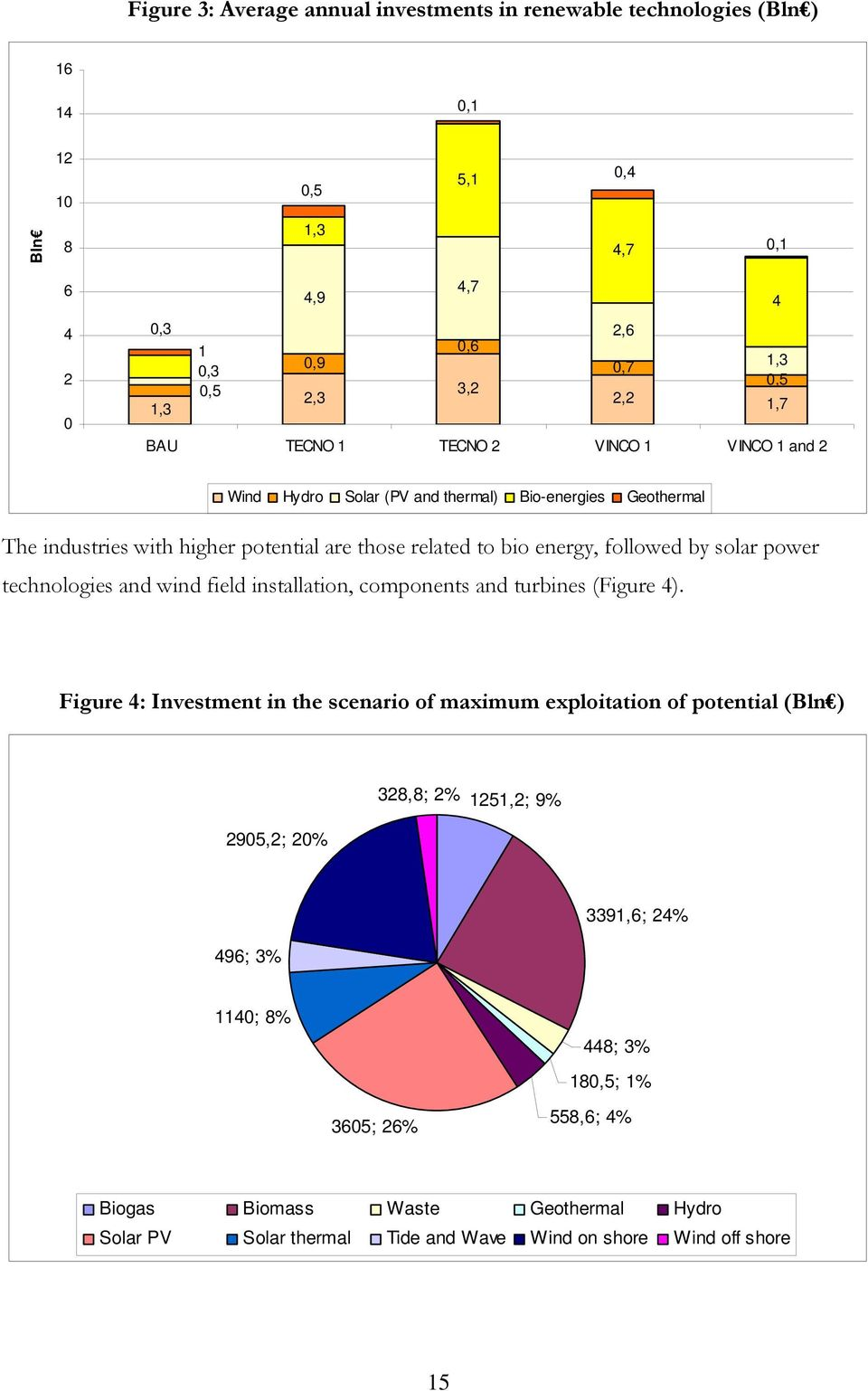 solar power technologies and wind field installation, components and turbines (Figure 4).