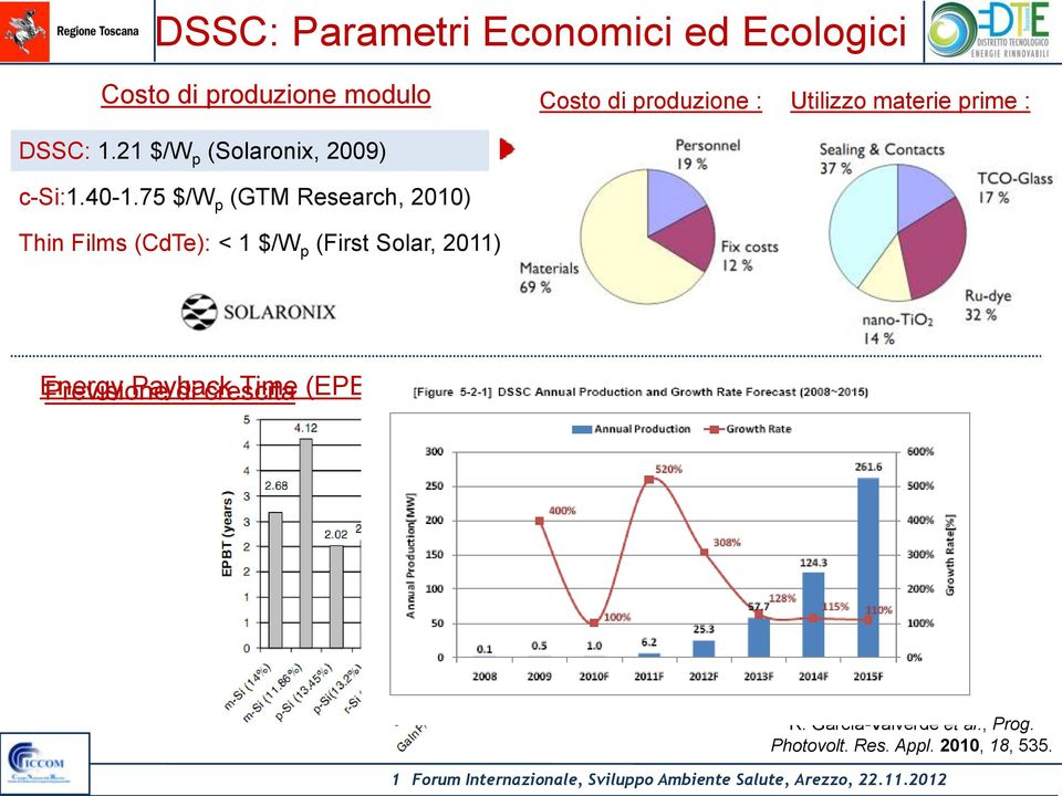 75 $/W p (GTM Research, 2010) Thin Films (CdTe): < 1 $/W p (First Solar, 2011) Costo di